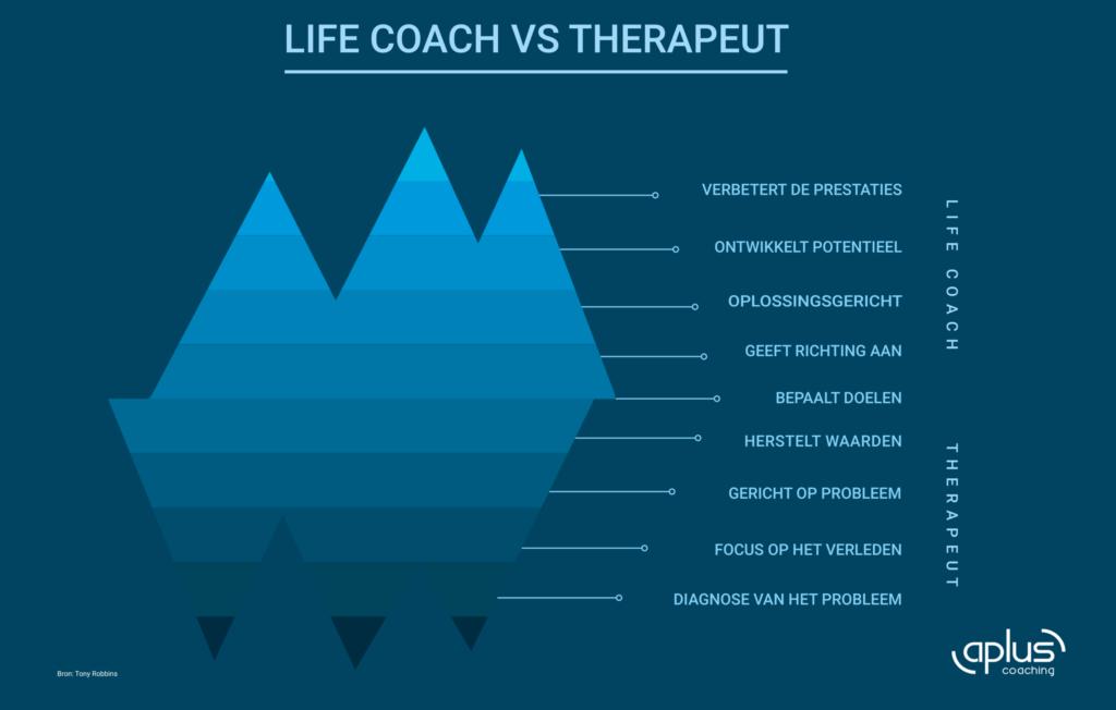 Life Coach Vs Therapeut