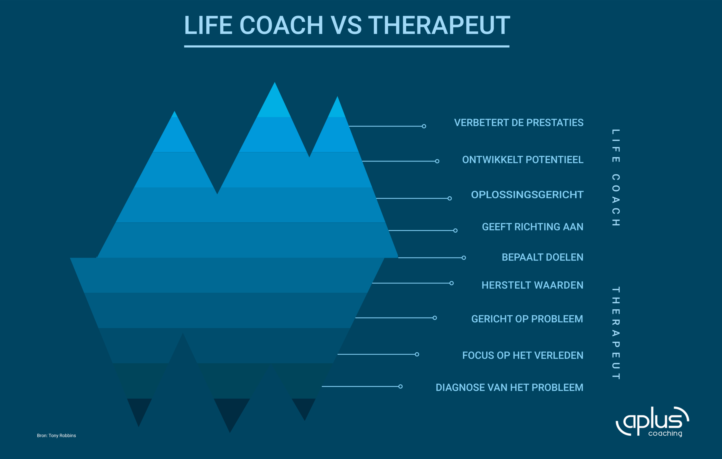 Relatiecoach Of Therapeut