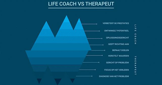 Verschil tussen een life coach en een therapeut